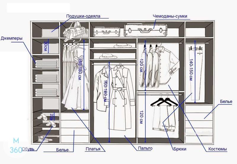 Гардеробная система на заказ Арт 1